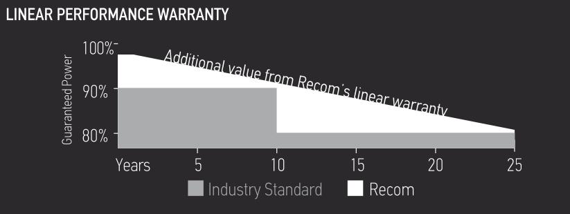 Wykres liniowej gwarancji mocy